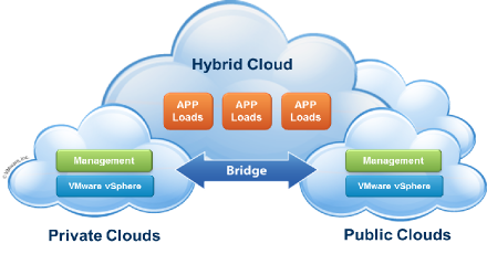 Cloud Computing - Hybrid Cloud - Interoperability