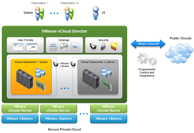 Cloud Computing - VMware vCloud Director