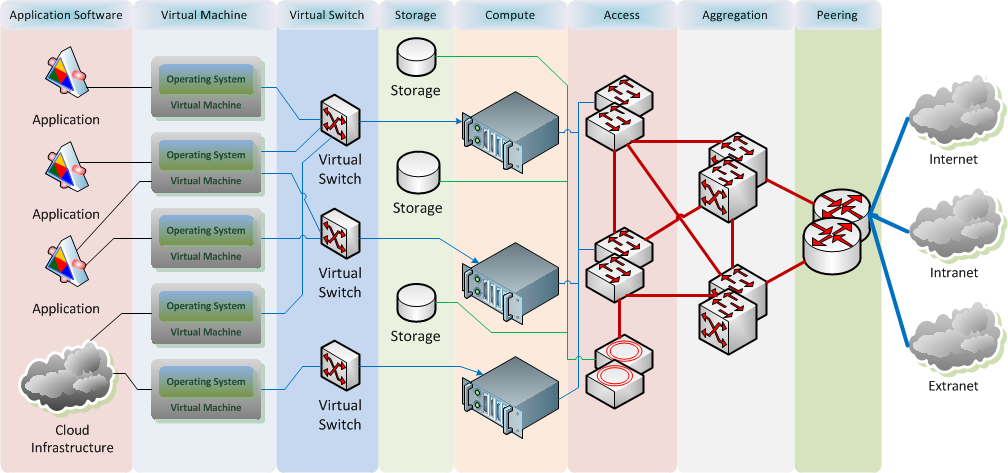 Datacenter networking schema