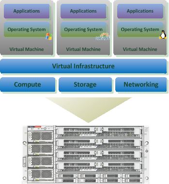 Virtualization - Schema